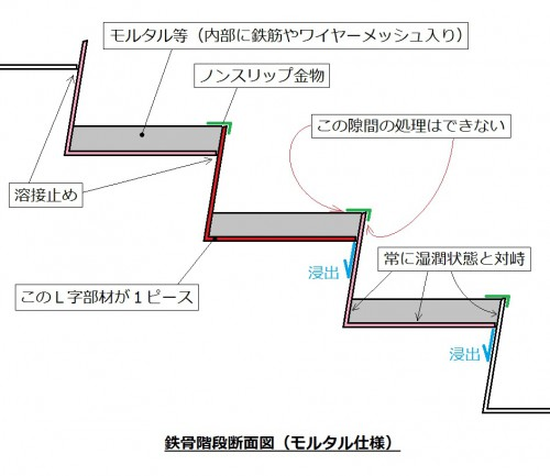鉄骨造 階段 雨漏り 東京
